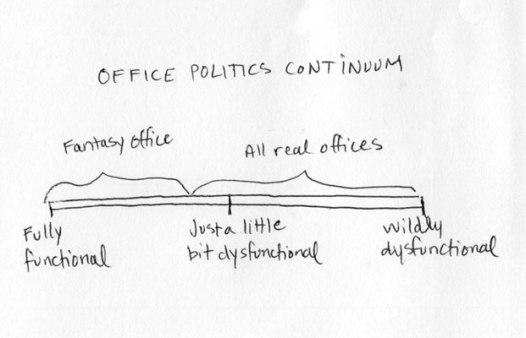 Politics Continuum